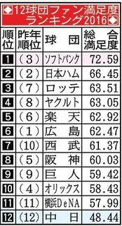 12球団満足度.jpg