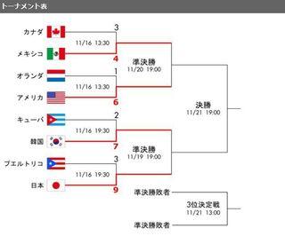 2015年世界野球.準決勝組み合わせ.jpg