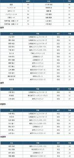 2016年侍ジャパン選手一覧.jpg