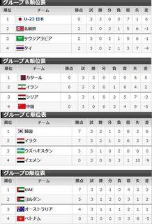 2016年男子サッカーアジア最終予選.jpg