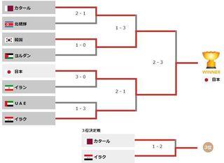 2016年男子サッカーアジア最終予選1.jpg