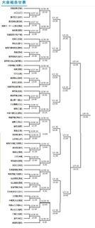 第97回全国高校ラクビー選手権大会組み合わせ.jpg