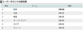U18 スーパーララウンド順位.jpg
