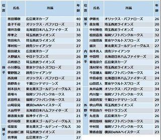 2015年侍ジャパン.jpg
