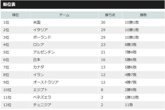 世界ランキング 男子バレー