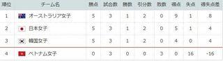 2018年女子サッカーアジア杯のグループ順位。.jpg
