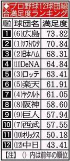 プロ野球12球団満足ランキング.jpg