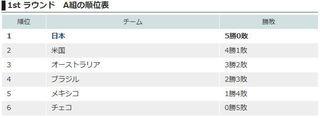 U18 1ラウンドA組順位.jpg