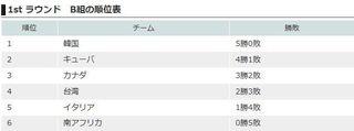 U18 1ラウンドB組順位.jpg